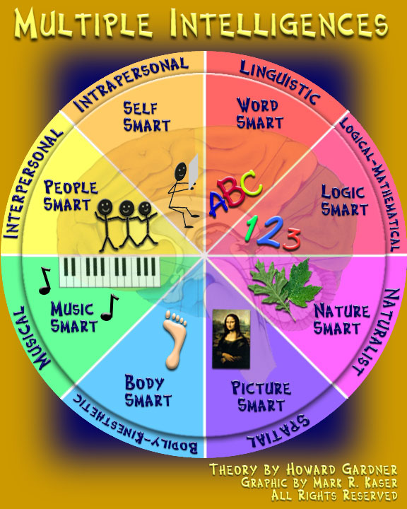 photograph relating to Howard Gardner Multiple Intelligences Test Printable identify 1.4 Leisure Learner
